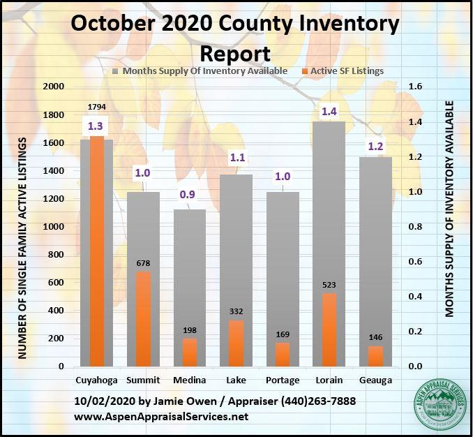 October 2020 County Inventory.JPG