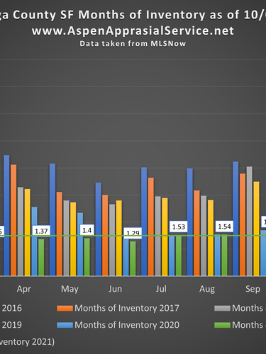 Cuyahoga County SF Months of Inventory 10092021.png