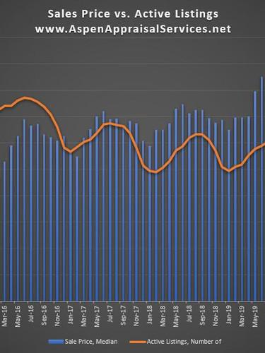 Sales Price vs Listing Inventory.JPG