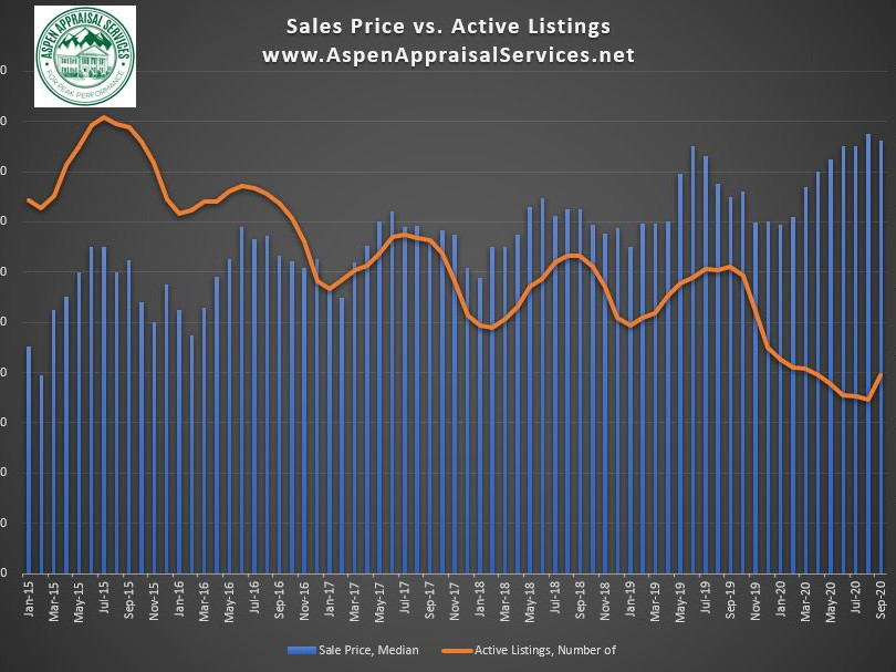 Sales Price vs Listing Inventory.JPG