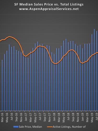 SF Sales Prices vs. Total Listings.png