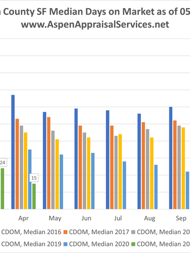 Median Days on Market May 2021.png