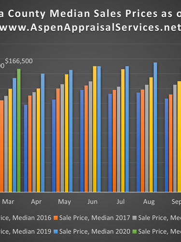 Median Sales Prices.png