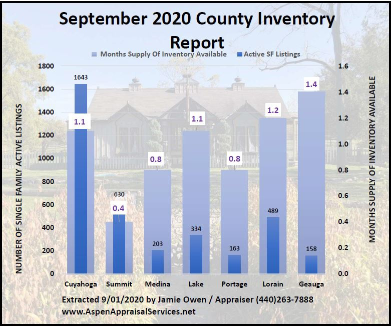 September 2020 County Inventory Report