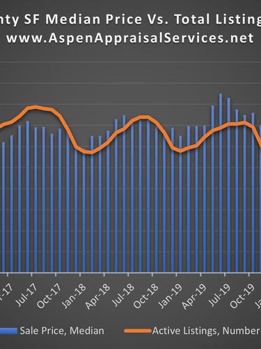 Median Price vs Listings.png