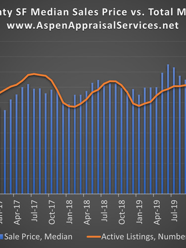 Cuahoga County Median Sales Price vs. Total Listings