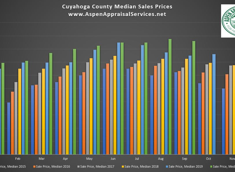 Cuyahoga County Median Sales Prices.JPG