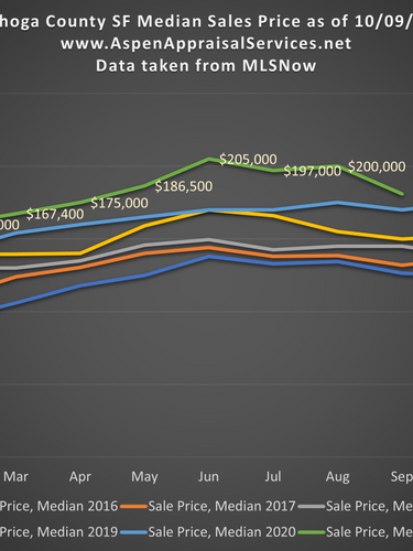 Cuyahoga County SF Median Sales Price 10092021.png