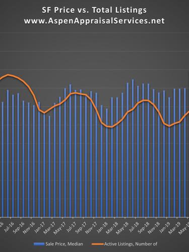 SF Sales Price vs. Listings Thru October