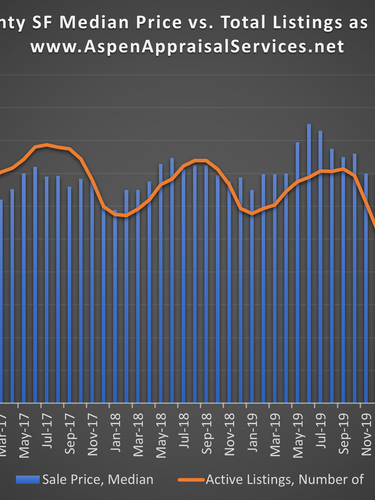 Median Price vs. Total Listings May 2021
