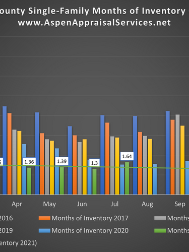 Cuyahoga County Single-Family Months of Inventory August 2021.png