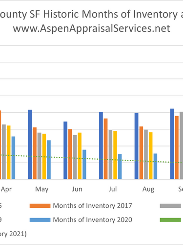 Historic Months of Inventory.png