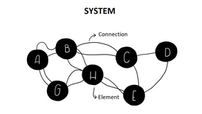 How does Systems Thinking help Futures Thinking?