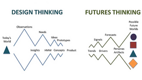 Futures Thinking and Design Thinking Simply Explained!