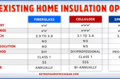 Foam vs Fiberglass vs Cellulose: Which Insulation is Best for My Existing House?