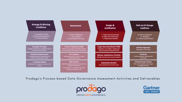 Prodago's Process-based Data Governance