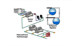 Water Cooled Systems