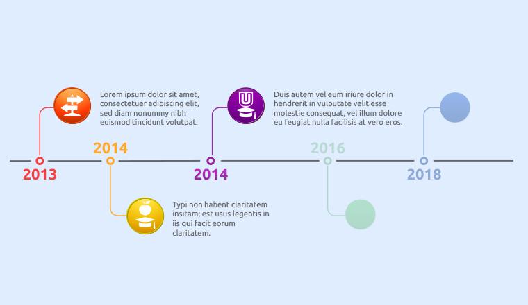 MPHEC Timeline