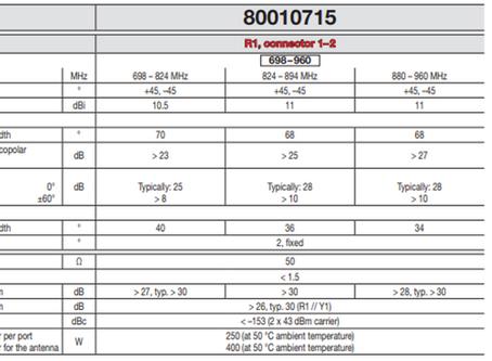 Kathrein | 4-Port Antenna | 698–960/1695–2690 | 65°/65° | 11/13.5 dBi | 2°/2°T | 80010715
