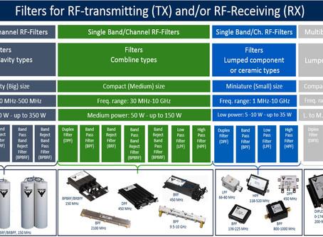 RF-Filters – oversikt over Amphenol Procom sine produkter