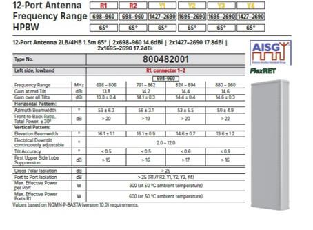 800482001 12 port antenne fra Kathrein