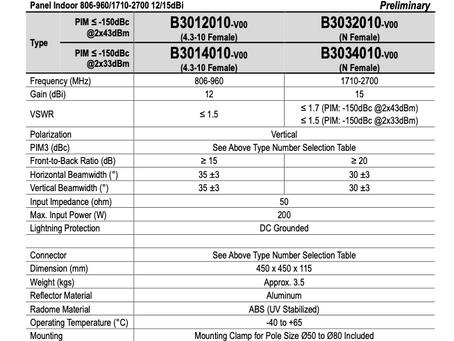 B3012010-V00 | Outdoor Panel Directional Antenna (Narrow Beam) | Kantenna