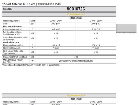 80010726 | 12-Port Antenna | 6HB 0.4m | 6x2300–2690 21dBi | Kathrein