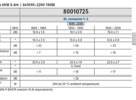 80010725 | 12-Port Antenna | 6HB 0.4m | 6x1695–2200 19dBi | Kathrein