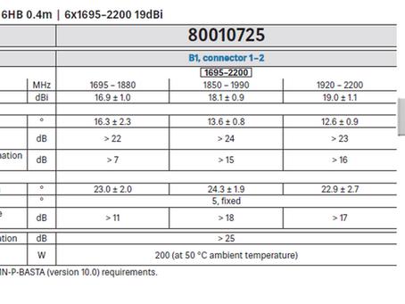 80010725   12-Port Antenna   6HB 0.4m   6x1695–2200 19dBi   Kathrein