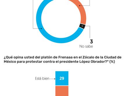 MAYORÍA DE MEXICANOS RECHAZAN PLANTÓN DE FRENAAA EN EL ZÓCALO