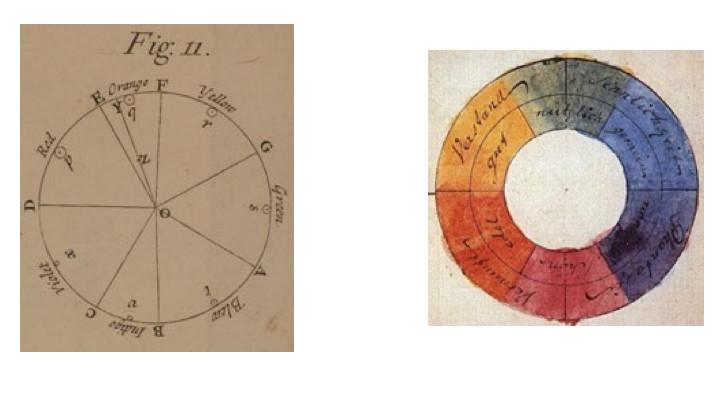 Newton'un orijinal renk çarkı (solda) ve Goethe'nin renk çarkı (sağda). Newton'un birincil oalrak aldığı 7 renkten oluşan ilk ROY G VIB çarkıdır.