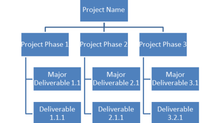 EVERYTHING ABOUT WORK BREAKDOWN STRUCTURE AND WBS DICTIONARY