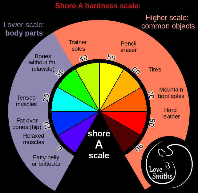 A circular Shore 00 hardness scale showing the hardness of different body parts and common objects.