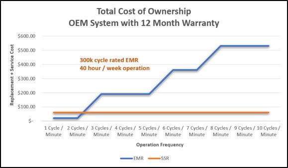 TCO Chart - 12 month warranty.jpg