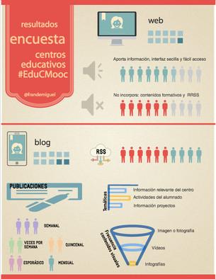 Espacio web de organización educativa