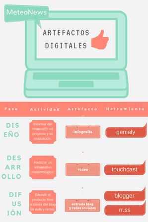 Artefactos digitales
