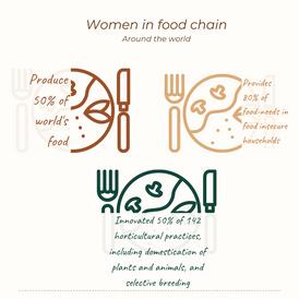Women contributing to food chain