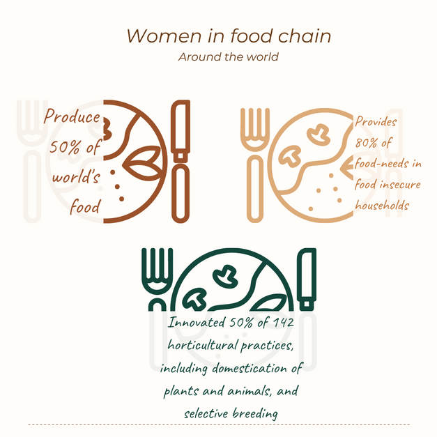 Women contributing to food chain