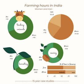 Women contributing to farming hours