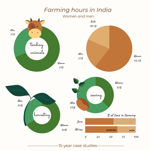Women contributing to farming hours