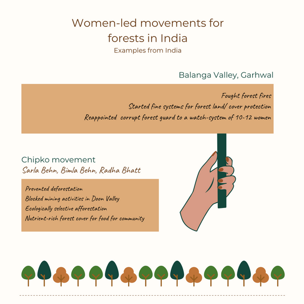 Women led movements