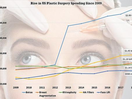 Plastic Surgery Surprisingly Popular
