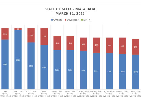 MATA DATA - March 2021