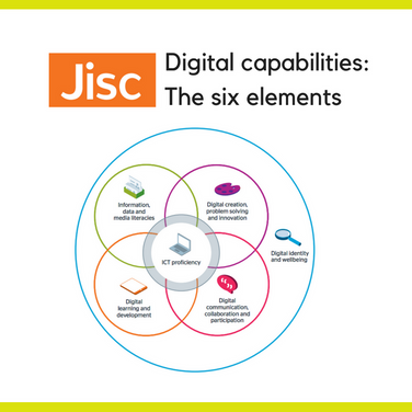 Digital capabilities: The six elements