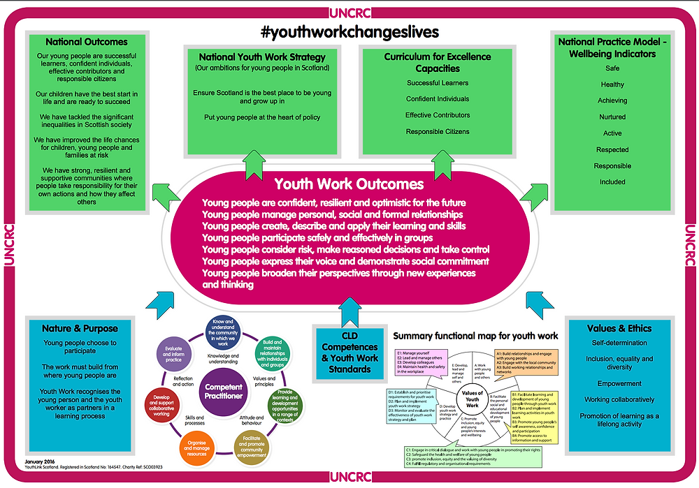 Youth Work Outcomes Model