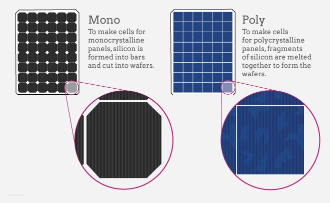 Sự khác nhau của pin mặt trời poly và mono về mặt kỹ thuật