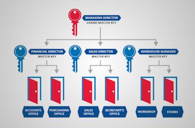 Master Key System Design - Calgary Lock