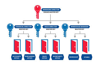 Master Key System Design and Management