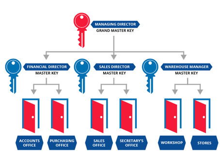 Master Key Systems Provide Control