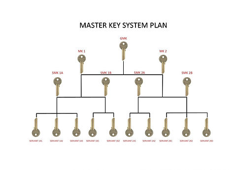 Master Key Planning and Management